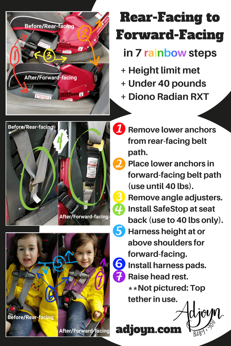 How we made the switch! Moving a rear-facing Diono Radian RXT to forward-facing with a child who weighs less than 40 pounds but mets the height limits. [Image is a graphic with photo collages and text. 3 photo collages are on the left of the image. The top collage shows the base of a car seat, first facing the rear of the vehicle and second facing forward. There are 3 numbers pointing out features of the installs: a red number 1 points to the rear-facing belt path which is in use in the rear-facing photo but empty in the forward-facing photo; an orange number 2 points to the forward-facing belt path which is not in use in the rear-facing photo but is in use with the lower anchor webbing in the forward-facing photo; A yellow number 3 points out the angle adjusting items in the rear-facing photo. The middle collage shows the back of a car seat, with no alterations to the left/rear-facing photo, but a SafeStop accessory installed between the shoulder webbing and harness adjuster webbing in the right/forward-facing photo. The lower collage shows two photos of a young white girl with light brown hair wearing a yellow hoodie and sitting in a purple convertible car seat. There are 3 numbers point out features in the installs: a blue number 5 points to her shoulders, with an arrow pointing down in the left/rear-facing photo and an arrow pointing up from the shoulders in the right/forward-facing photo; an indigo number 6 points to the lack of harness pad in the left/rear-facing photo and the added purple harness pad in the right/forward-facing photo; a purple number 7 points to the seat's head rest. Text to the right of the image starts with a header that reads quote, Rear-facing to Forward-facing in 7 rainbow steps, end quote, with the word rainbow in rainbow colored letters. Bullet points under the header read quote, one, height limit met; two, under 40 pounds; three, diono radian rxt, end quote. Next, a list of points is numbered to match the images to the left. Red/1: remove lower anchors from rear-facing belt path. Orange/2: place lower anchors in forward-facing belt path (use until 40 pounds). Yellow/3: remove angle adjusters. Green/4: Install SafeStop at seat back (use to 40 pounds only). Blue/5: Harness height at or above shoulders for forward-facing. Indigo/6: Install harness pads. Purple/7: Raise head rest. Not pictured: top tether in use. The Adjoyn logo is below with text underneath that reads quote, baby plus you, end quote. A web url is at the footer of the image, adjoyn.com.]