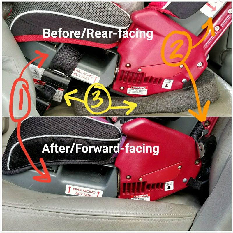 Angle adjustment and belt path changes when moving to Forward-facing with a child under 40 pounds in a Diono [Image is a collage of two photos. The photo on top features the base of a convertible car seat in the rear-facing position; text on the upper photo reads quote Before/Rear-facing, end quote. The photo on the bottom features a similar car seat but installed in the forward-facing position; text on the lower photo reads quote After/Forward-facing, end quote. There are numbers drawn on the image in different colors and with arrows to point out key features. Number 1 is red and points to the rear-facing belt path, which is in use in the upper photo but empty in the lower photo. Number 2 is orange and points to the foreard-facing belt path which is empty in the upper photo but in use with the seat's lower anchors in the lower photo. Number 3 is yellow and points to the rear-facing plastic angle foot and foam angle adjusting block, both of which are absent in the lower photo.